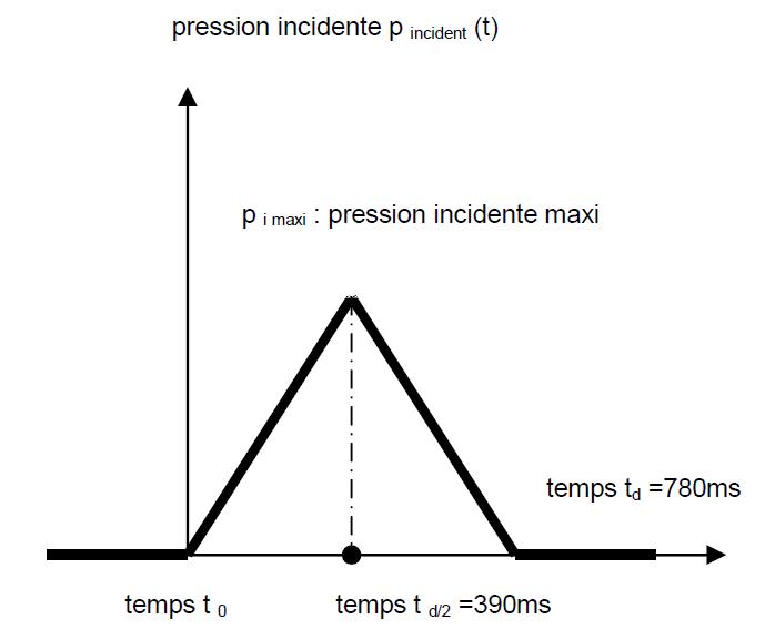 Profil d'onde de pression incidente d'explosion