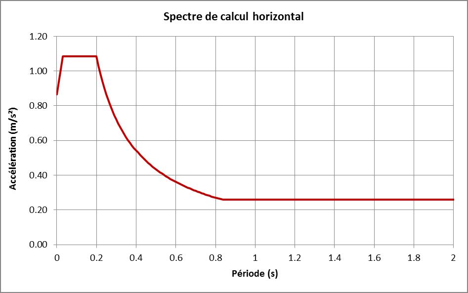 Spectre sismique du site